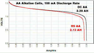 AA Alkaline Battery Discharge Curve @ 100mA