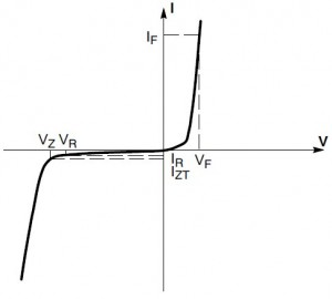 Zener Diode Curve