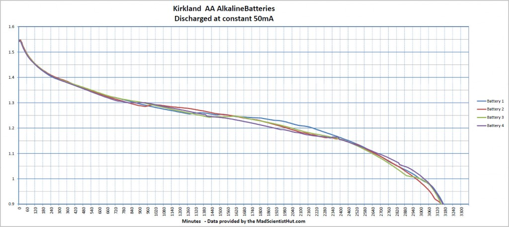 Costco Kirkland AA Alkaline discharge curve at 50mA