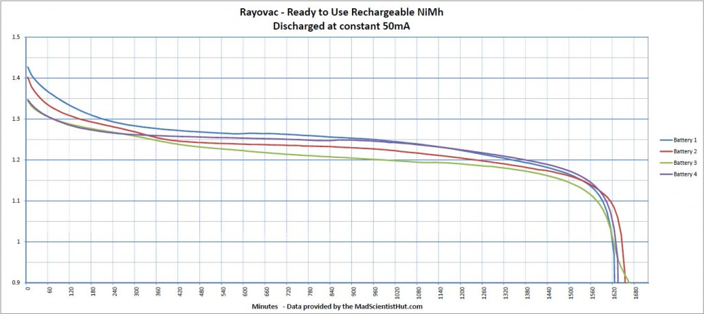 Rayovac ready-to-use rechargeable NiMh discharge curve at 50mA